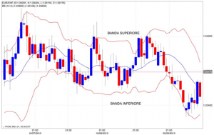 Bande di Bollinger trading opzioni binarie