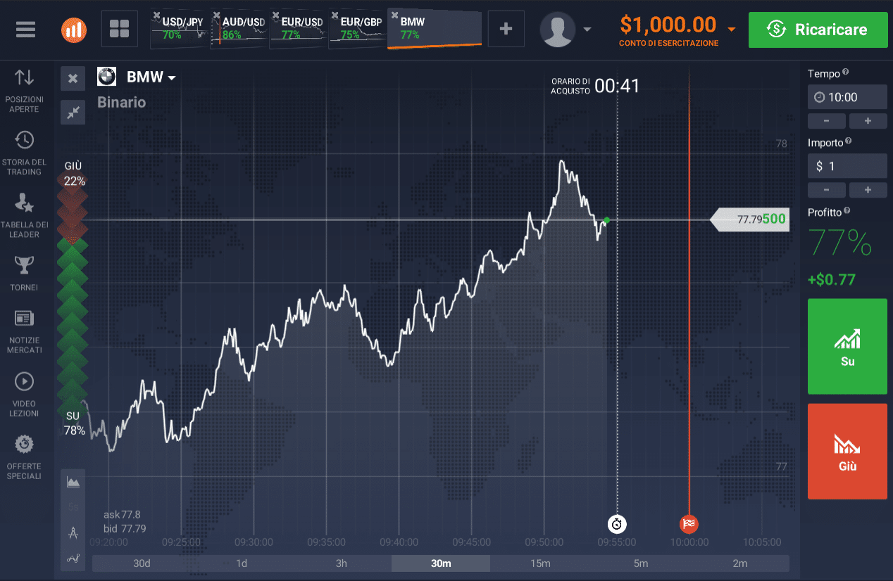 Binary option graphs